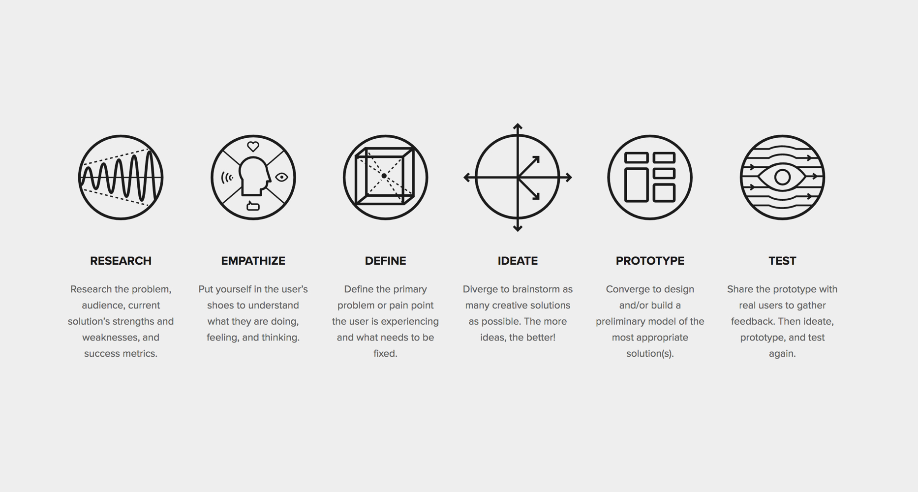 The Drawbackwards Design Thinking Process